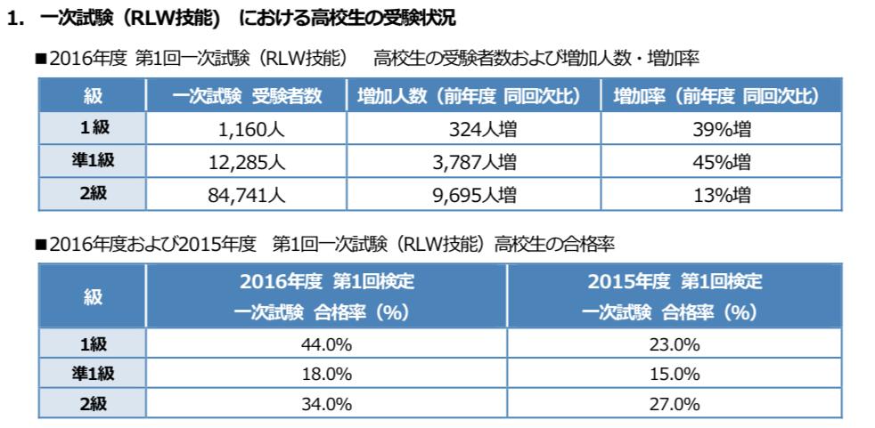 2016年度第1回の高校生の合格率