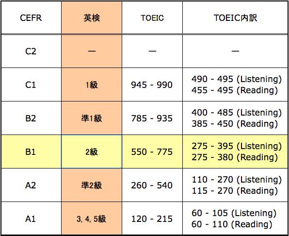 英検2級合格者の英語力は「TOEIC550点〜775点」相当