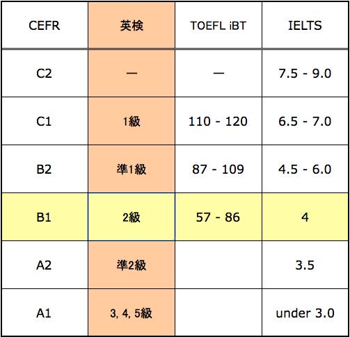 英検2級合格者の英語力は「TOE FL57点~86点」相当