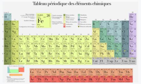 【小学生の自由研究】化学の先取り「元素」の研究をして入賞を狙うコツとまとめ方