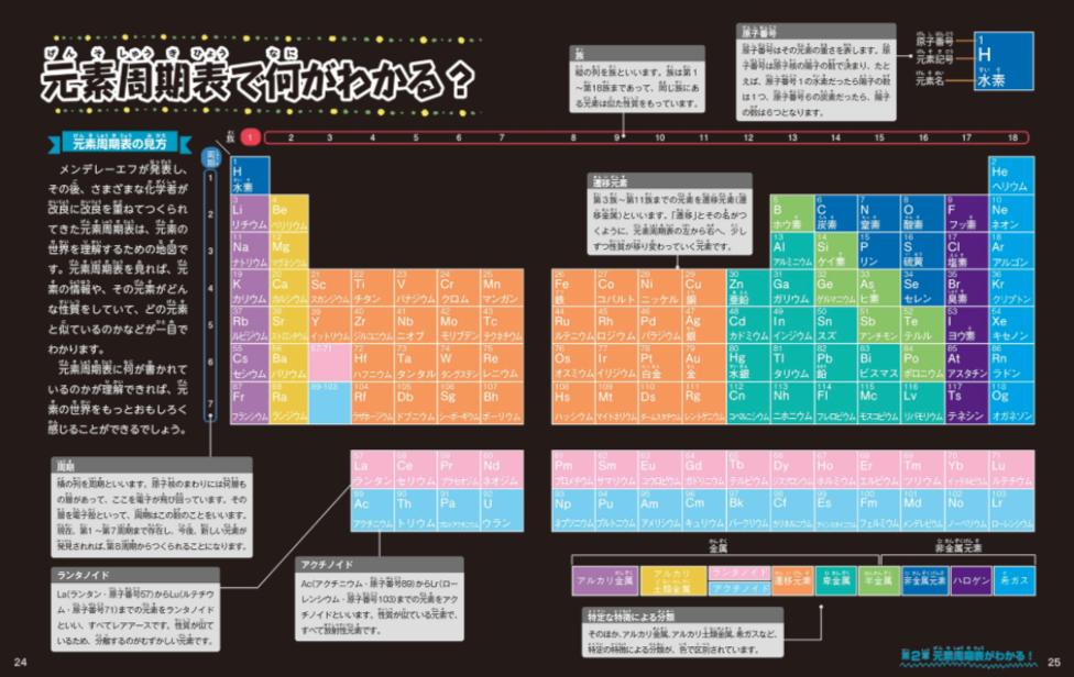 ぜんぶわかる118元素図鑑