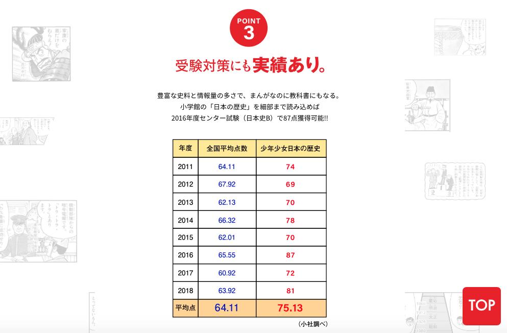 小学館の『日本の歴史』